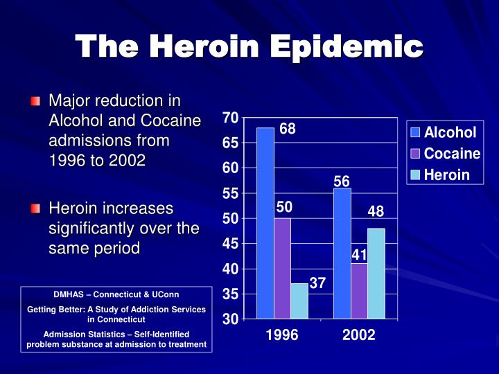Major reduction in Alcohol and Cocaine admissions from 1996 to 2002