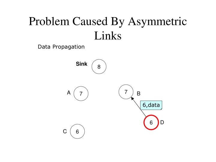 Problem Caused By Asymmetric Links
