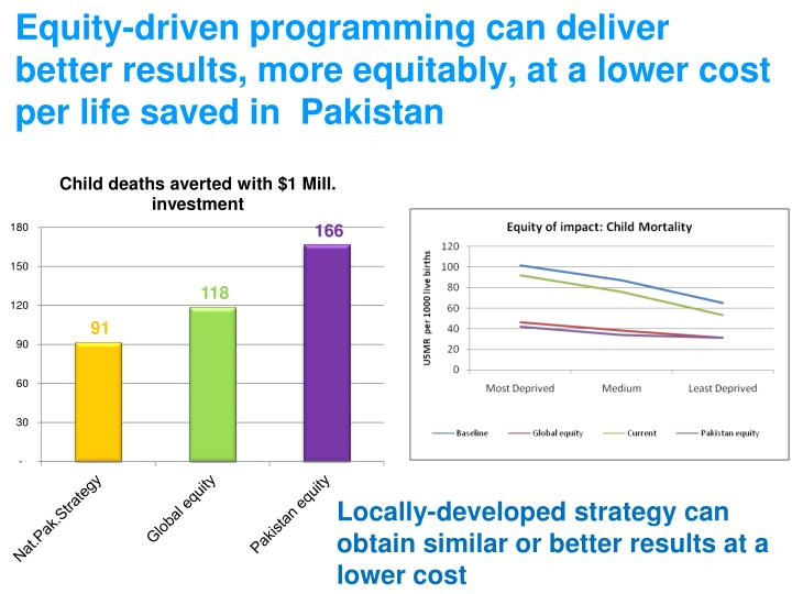 Equity-driven programming can deliver better results, more equitably, at a lower cost per life saved in  Pakistan