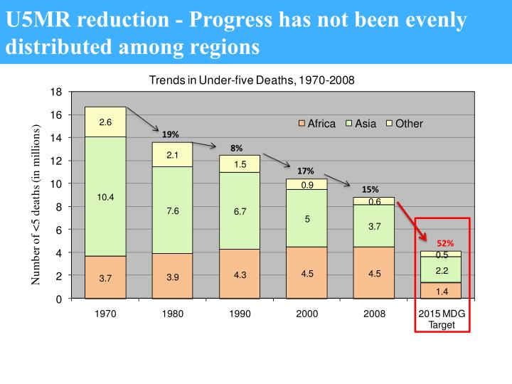 U5MR reduction - Progress has not been evenly distributed among regions