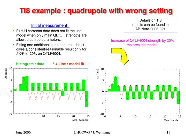 TI8 example : quadrupole with wrong setting