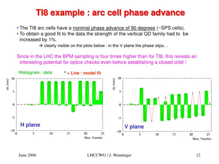 TI8 example : arc cell phase advance