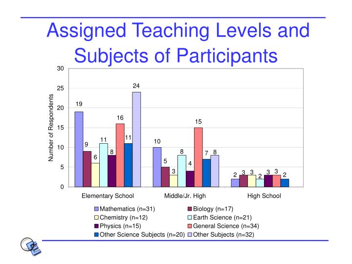 Assigned Teaching Levels and Subjects of Participants