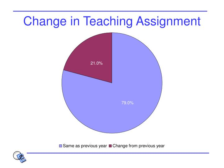 Change in Teaching Assignment
