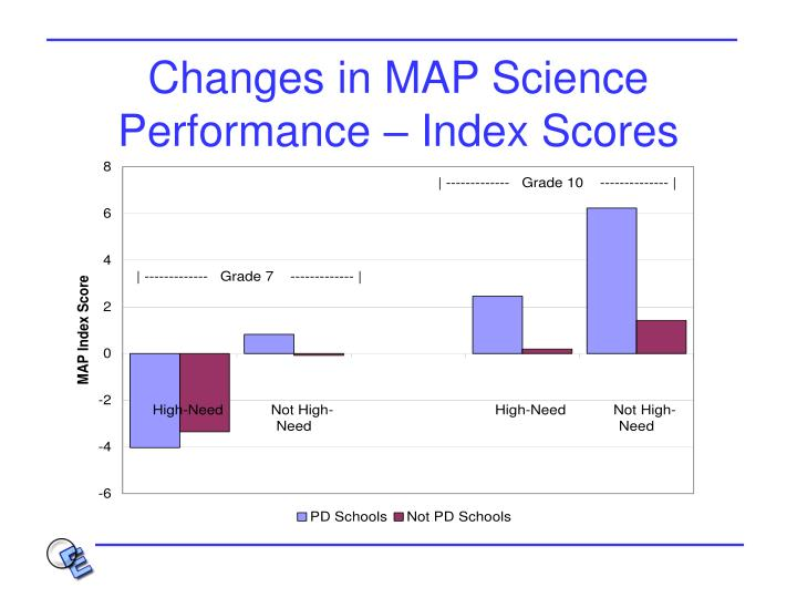 Changes in MAP Science Performance – Index Scores