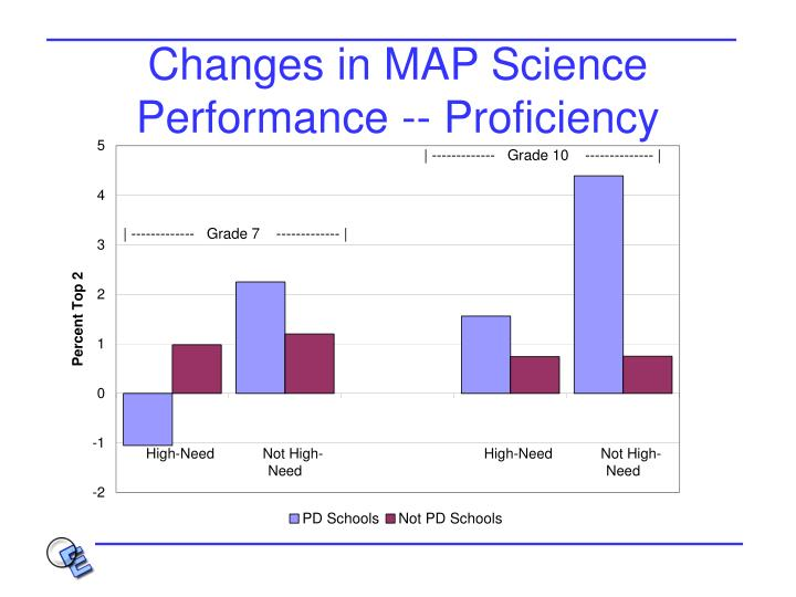 Changes in MAP Science Performance -- Proficiency
