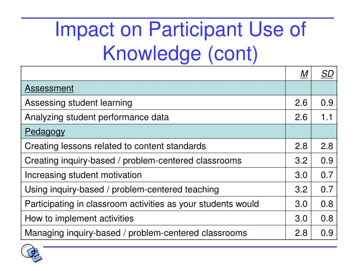 Impact on Participant Use of Knowledge (cont)