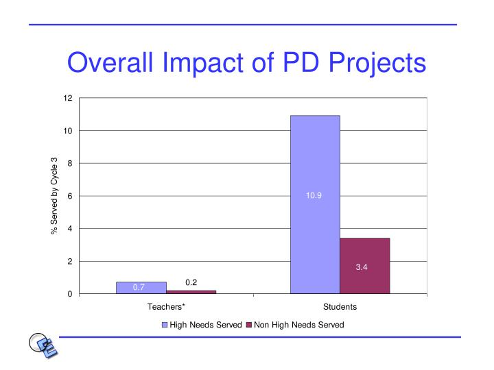 Overall Impact of PD Projects