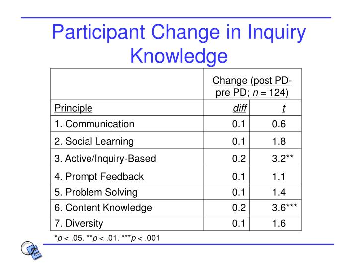 Participant Change in Inquiry Knowledge