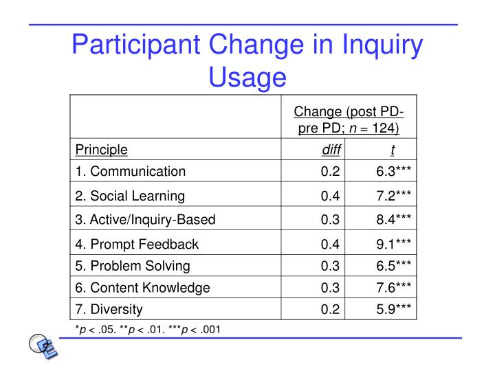Participant Change in Inquiry Usage