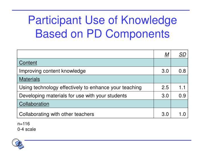 Participant Use of Knowledge Based on PD Components