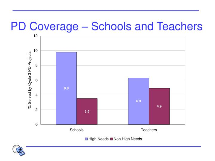 PD Coverage – Schools and Teachers