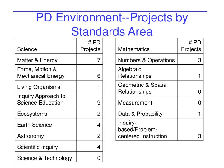 PD Environment--Projects by Standards Area