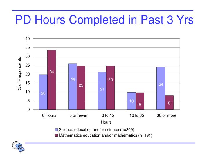 PD Hours Completed in Past 3 Yrs