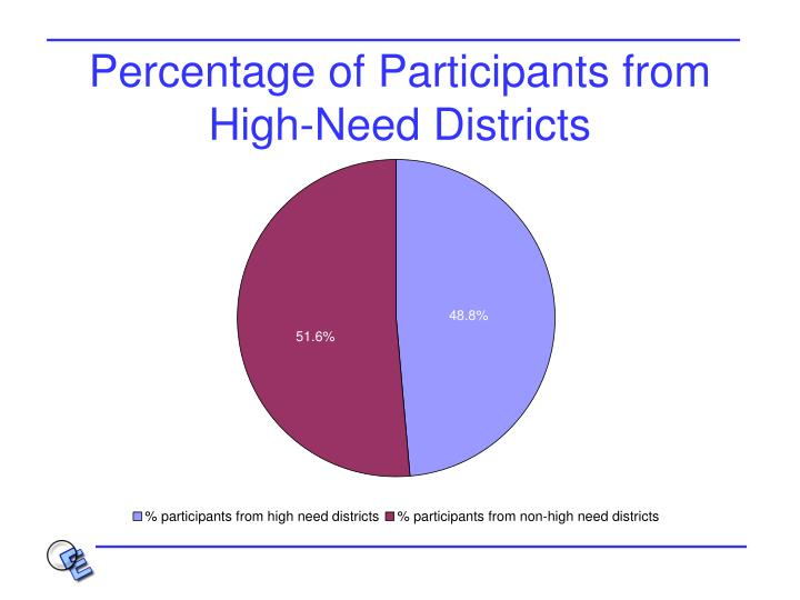 Percentage of Participants from High-Need Districts