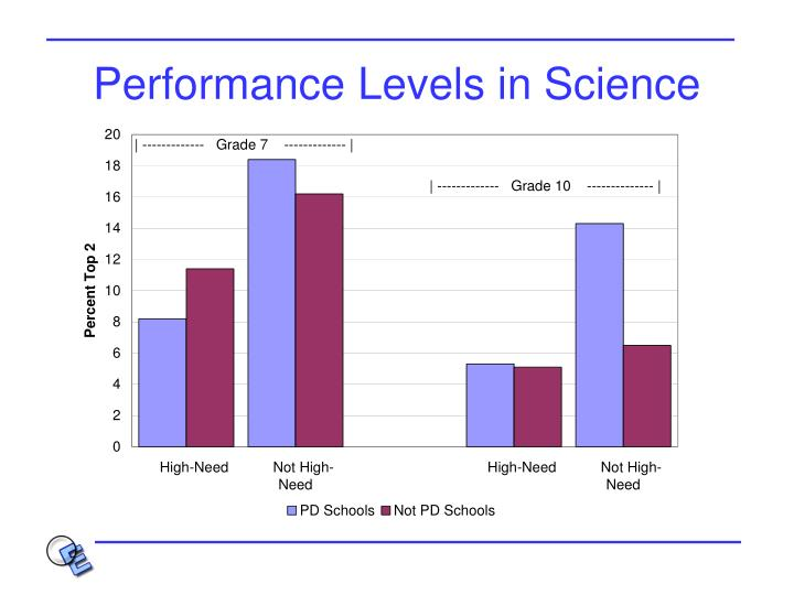 Performance Levels in Science