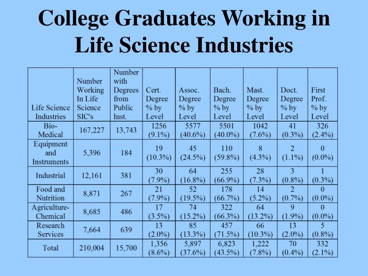 College Graduates Working in Life Science Industries