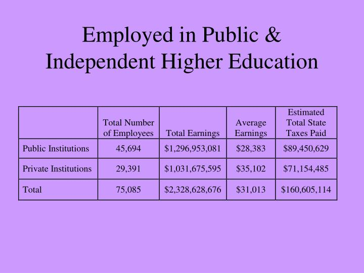 Employed in Public & Independent Higher Education