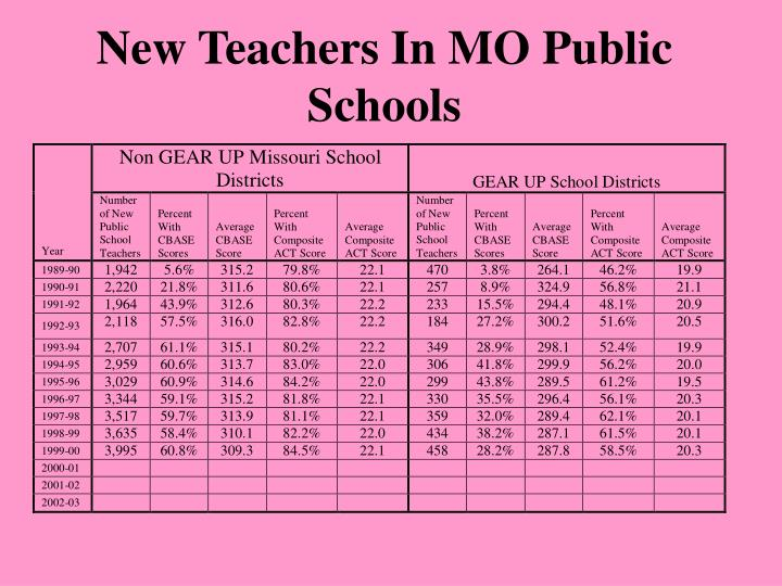 New Teachers In MO Public Schools