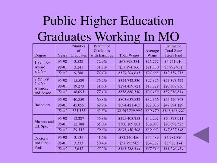 Public Higher Education Graduates Working In MO