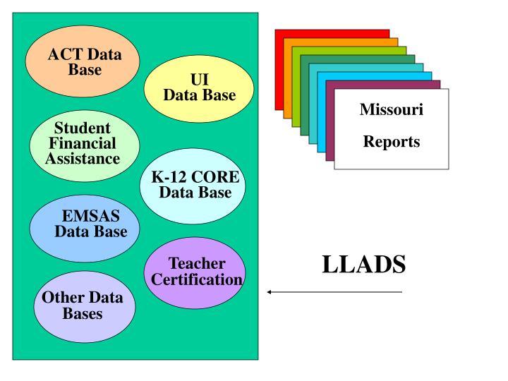 ACT Data