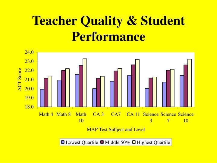 Teacher Quality & Student Performance