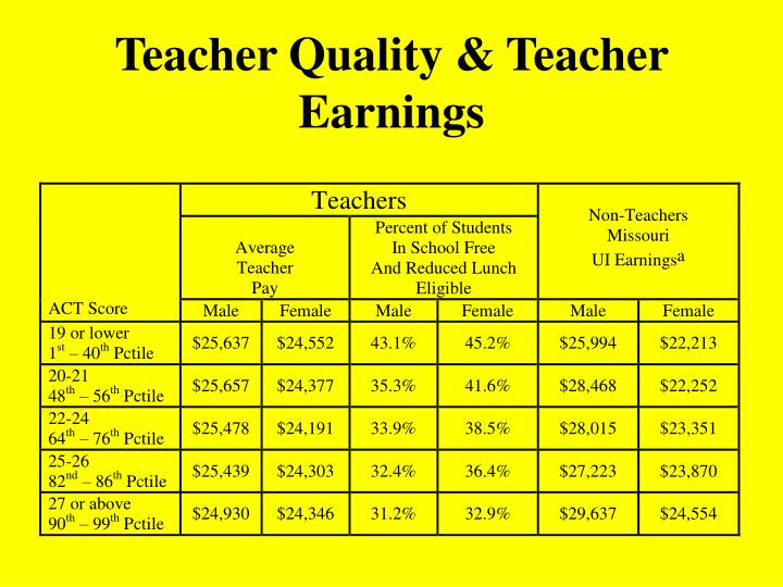Teacher Quality & Teacher Earnings