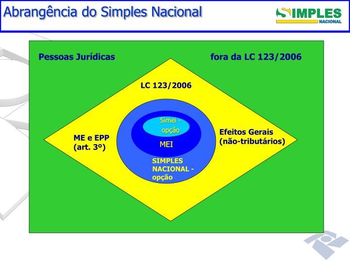 Abrangência do Simples Nacional