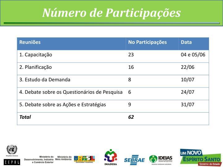 Número de Participações