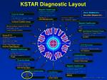 kstar diagnostic layout