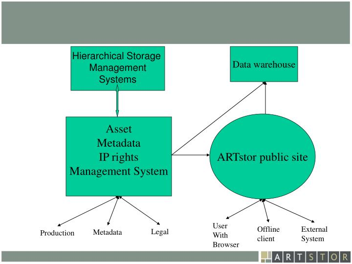 Hierarchical Storage