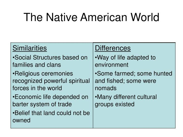 The native american world