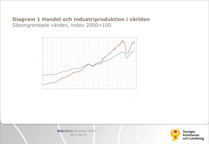 Diagram 1 handel och industriproduktion i v rlden s songrensade v rden index 2000 100