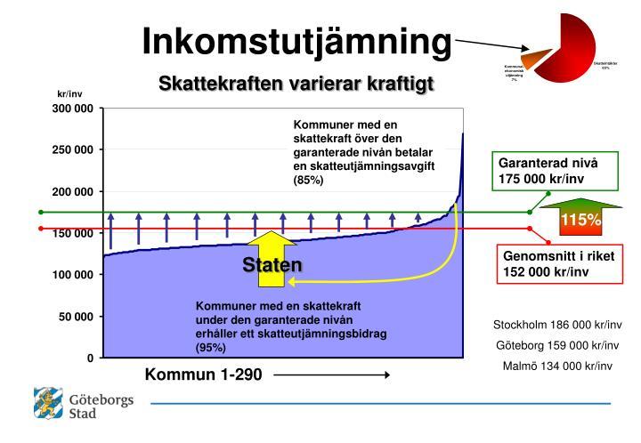 Kommuner med en skattekraft över den garanterade nivån betalar en skatteutjämningsavgift (85%)