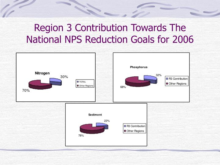 Region 3 Contribution Towards The National NPS Reduction Goals for 2006