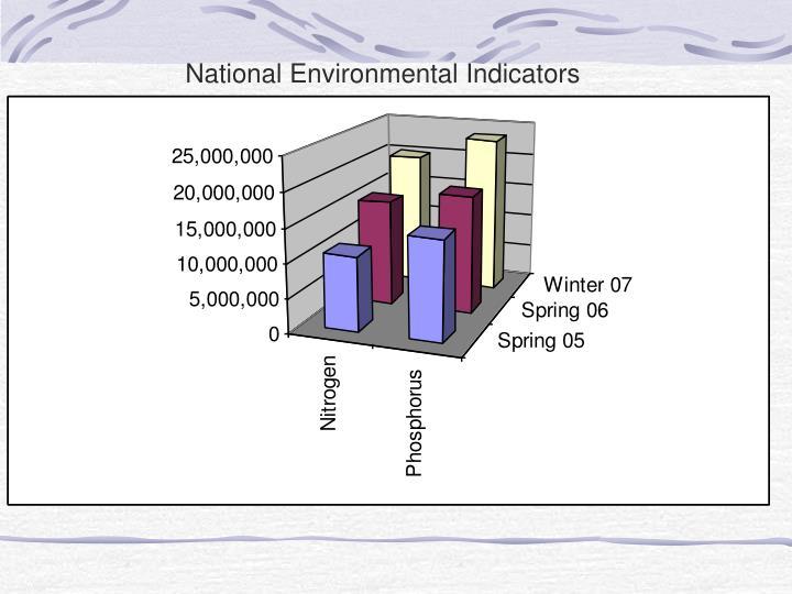 National Environmental Indicators
