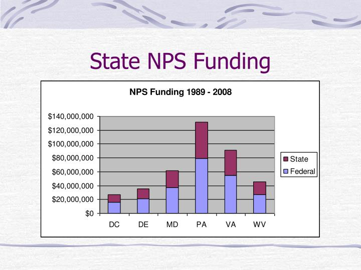 State NPS Funding