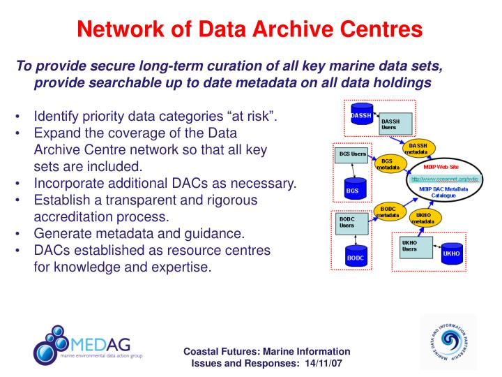 Network of Data Archive Centres