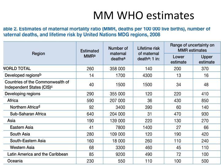 MM WHO estimates