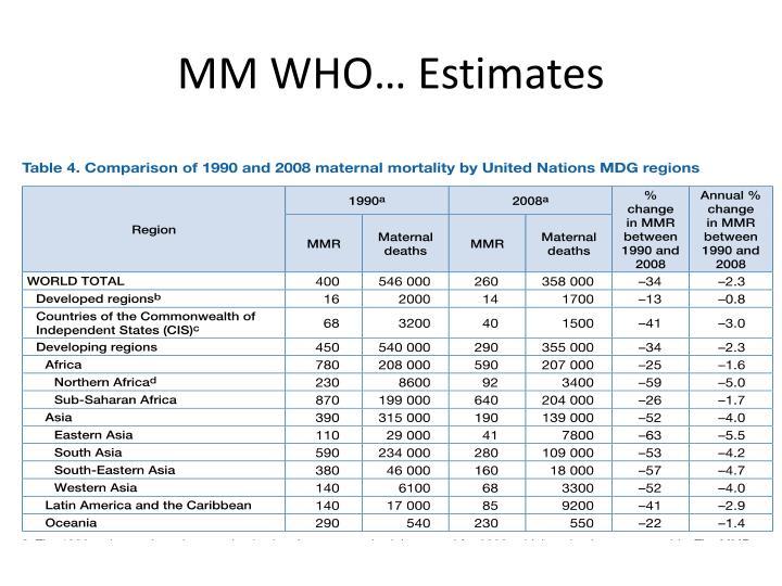 MM WHO… Estimates