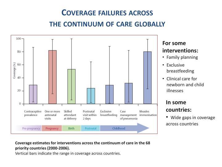 Coverage failures across