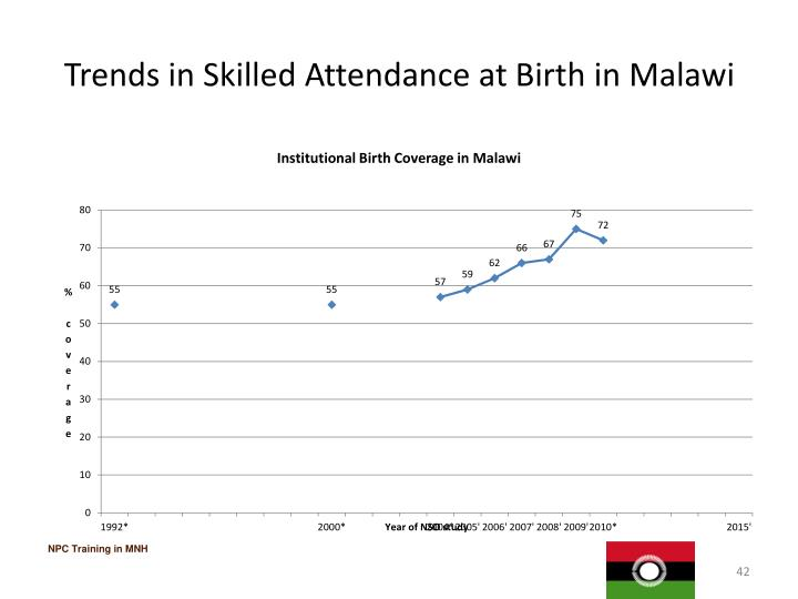 Trends in Skilled Attendance at Birth in Malawi