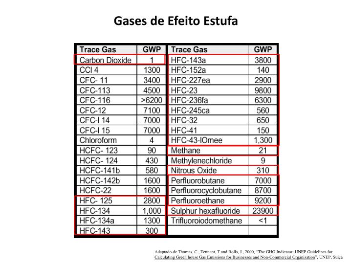 Gases de Efeito Estufa