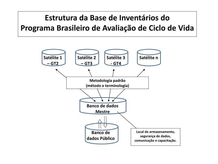 Estrutura da Base
