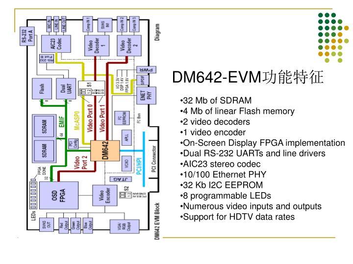 DM642-EVM