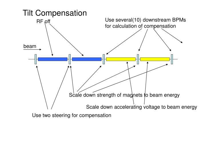 Tilt Compensation