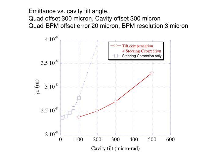 Emittance vs. cavity tilt angle.