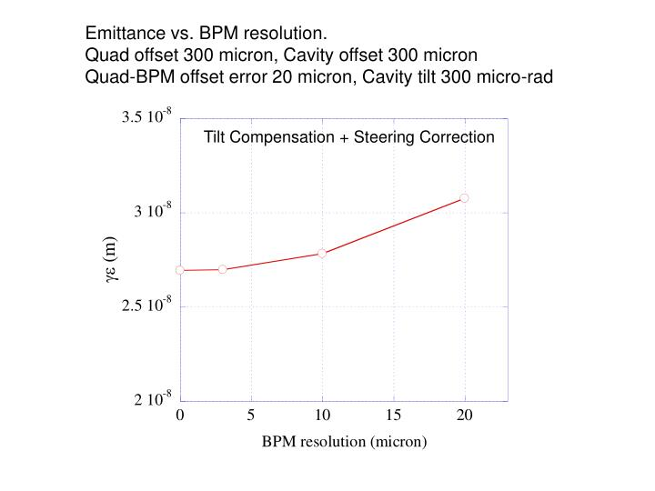 Emittance vs. BPM resolution.
