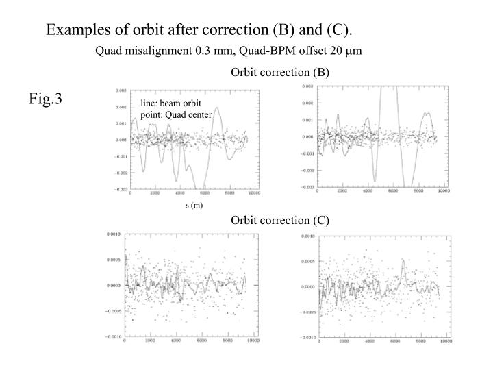 Examples of orbit after correction (B) and (C).