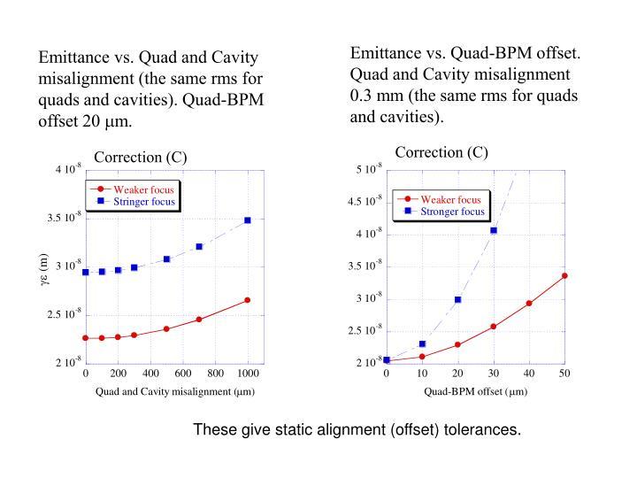Emittance vs. Quad-BPM offset.